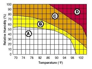 Heat Illness Chrt