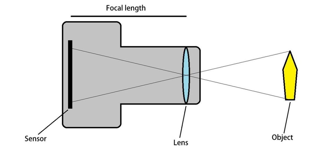 A lens lesson