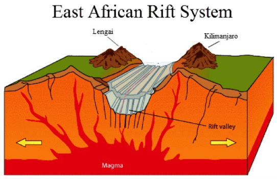 the formation of east african rift valley is caused by tectonic rh safari center com