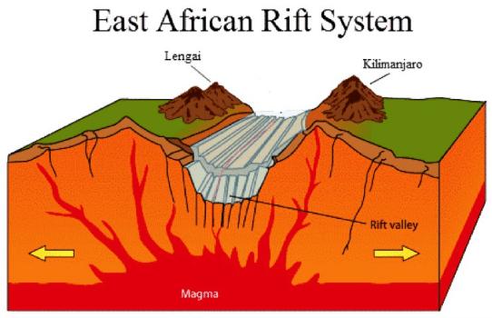 Ilustrasi Rift Valley Lempeng Divergen