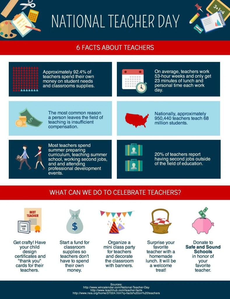 5/4/15 Thank A Teacher!  Facts and Fun for Teacher Appreciation Week