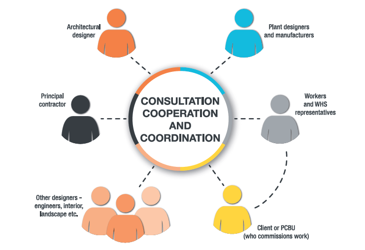 Consultation and Cooperation in Safe Design