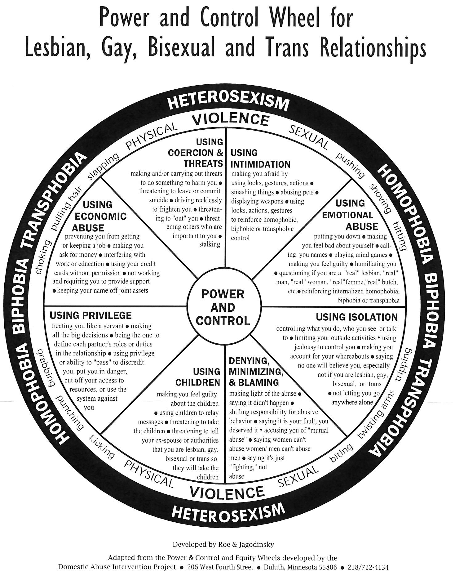 Power And Control Wheel For Lgbt Relationships