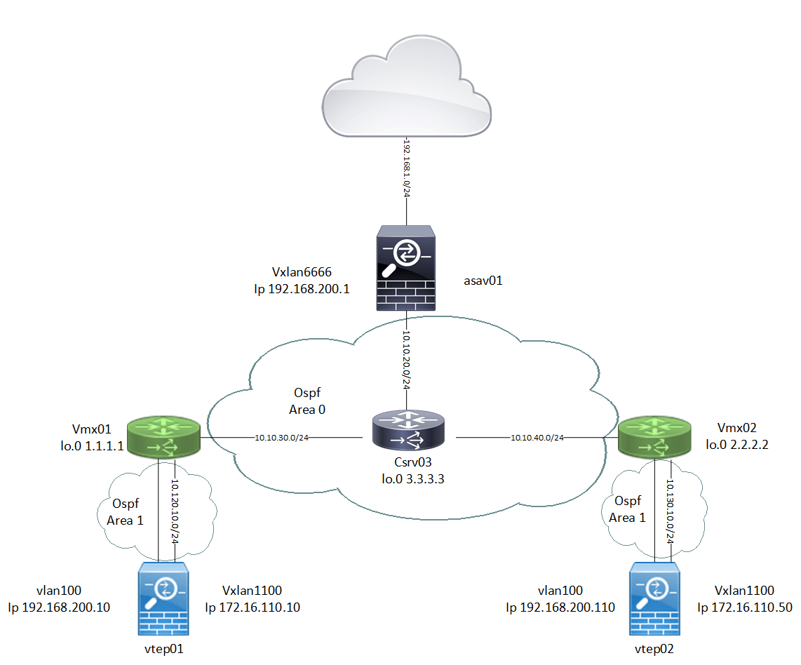LAB vxlan - Juniper vMX i Cisco CSR1kv oraz ASAv - SafeKom Blog