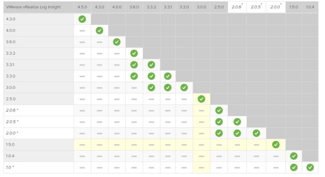 matrix upgrade vmware log