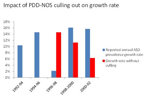 impact of pddnos