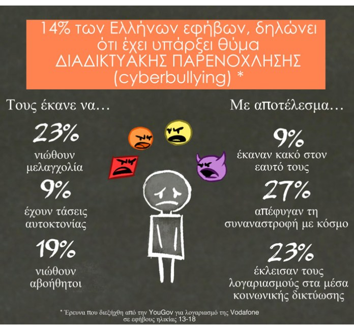 Greek-cyberbullying-infographic