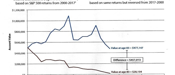 The Sequence of Returns Can Make or Break a Retirement Portfolio