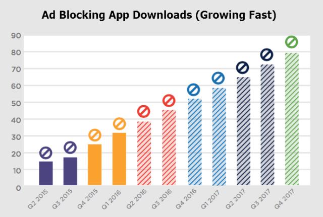 Ad Blocking App Downloads (Growing Fast)
