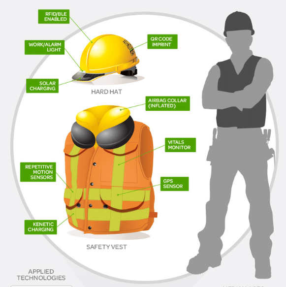 Construction Safety And Technology Safetyrisk Net