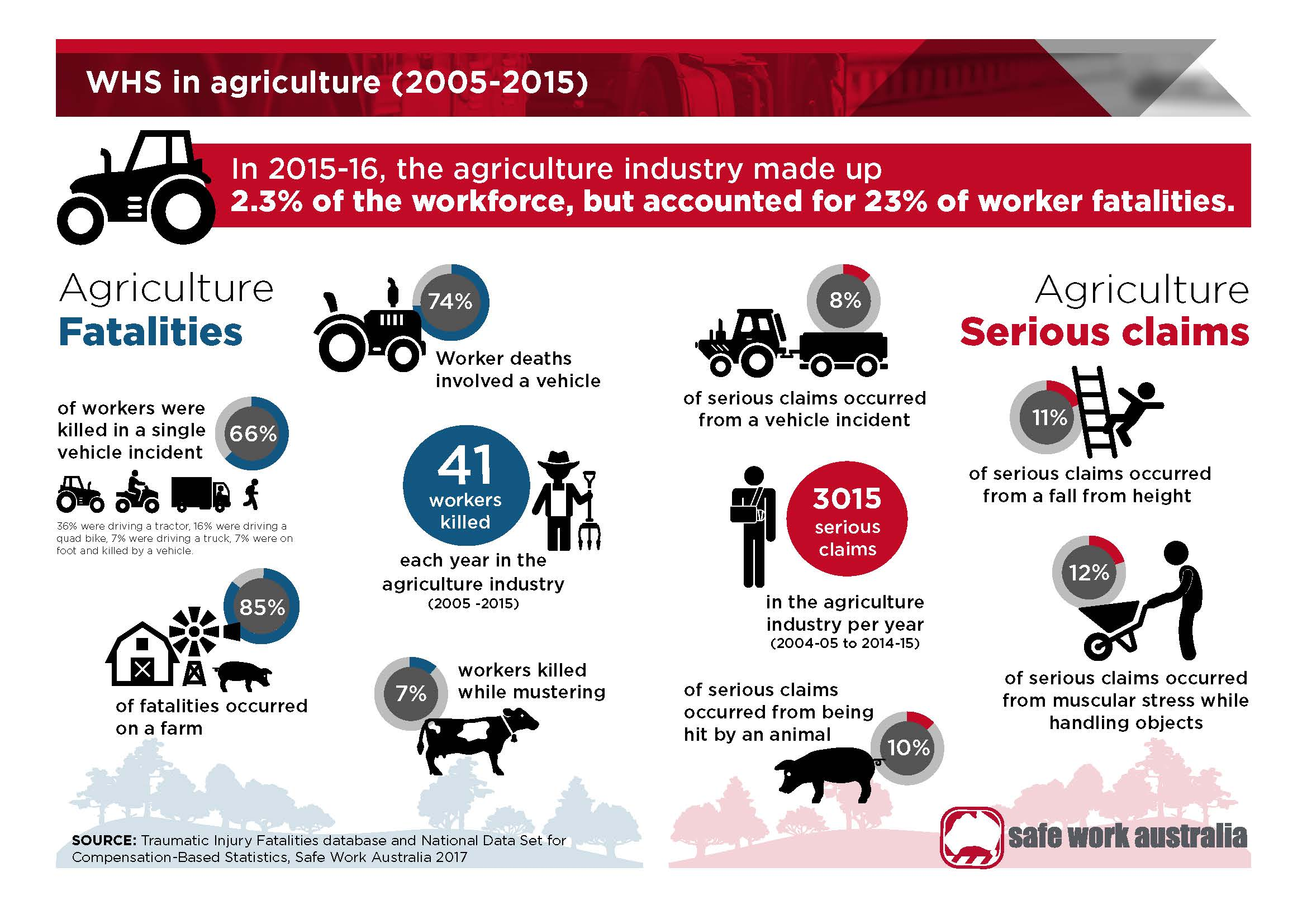 What Is Farm Safety Week Really Saying About Safety