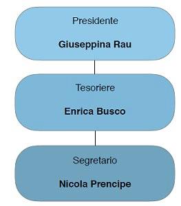 Organigramma Safoa