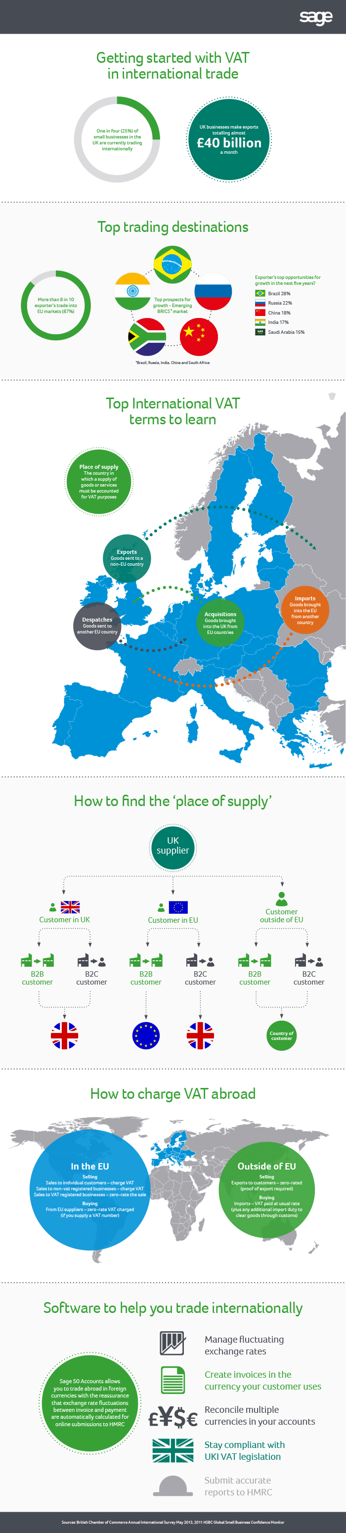 International VAT explained - An infographic from Sage UK