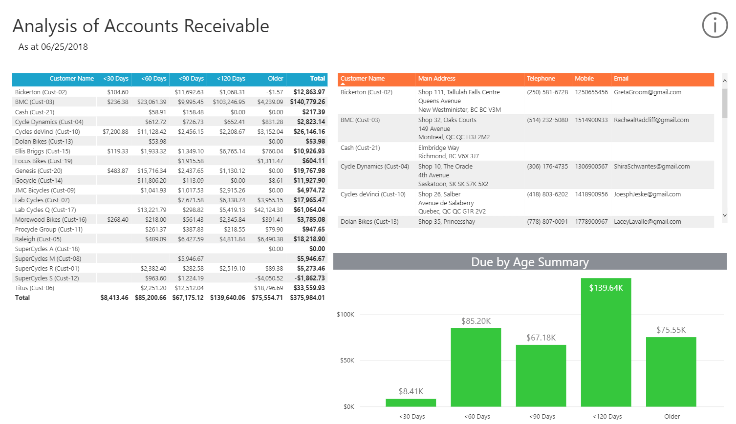 Collect Your Cash With Theysis Of Accounts Receivable