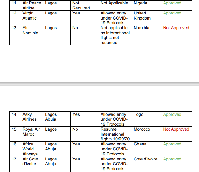 COVID-19: Nigeria List of Approved & Restricted Countries/Flights