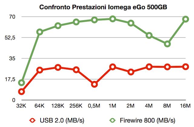 confronto prestazioni firewire usb drive mac