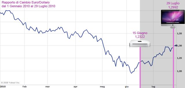 cambio-euro-dollaro