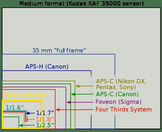 Sensor-size-diagram