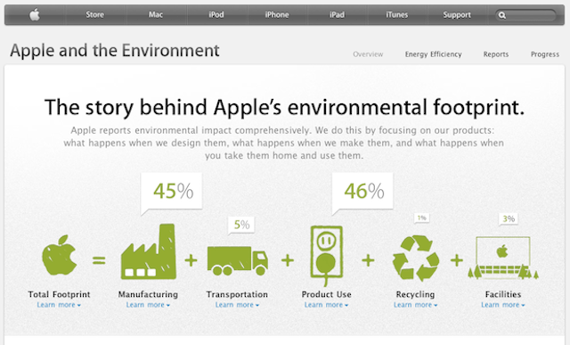 Pagina Apple sull'ambiente