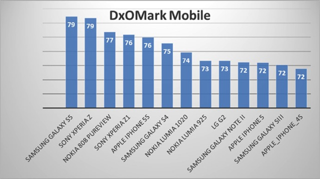 samsung-s5-dxomark-rating