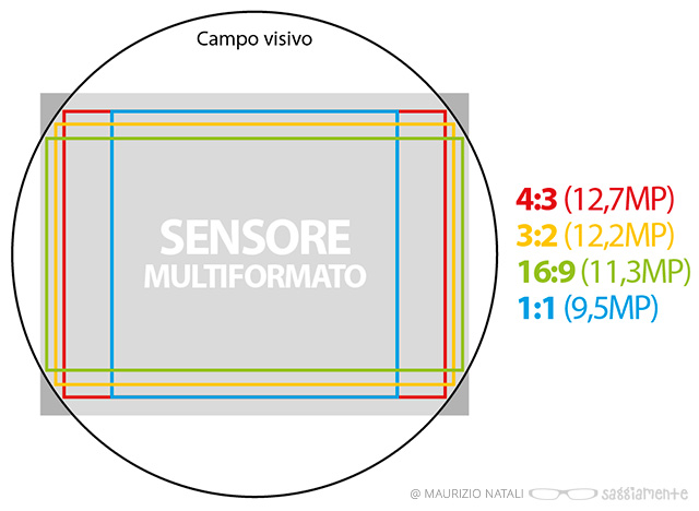 lx100-sensore-multiaspetto