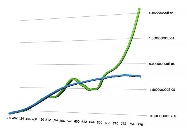 charts-hitech