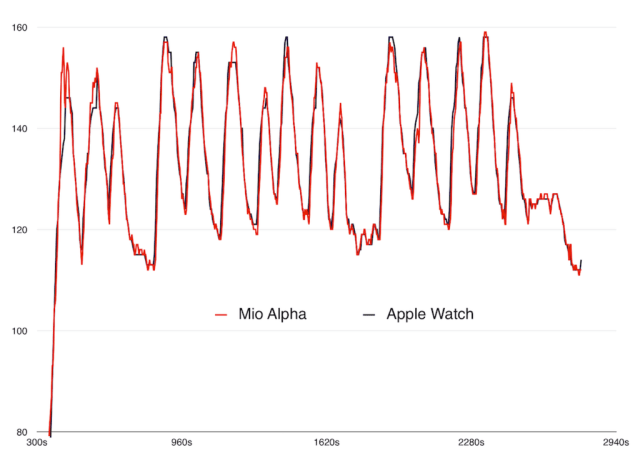 applewatchvsmioalpha