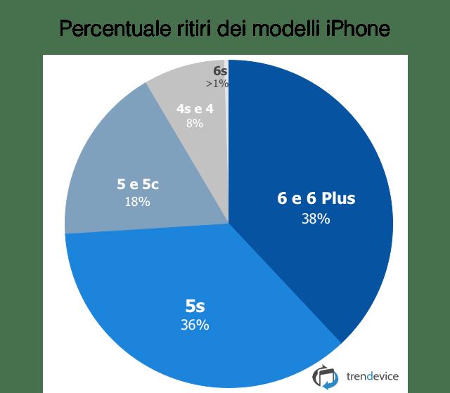 percentuale ritiri
