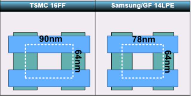 samsung-14nm-vs-tsmc-16nm