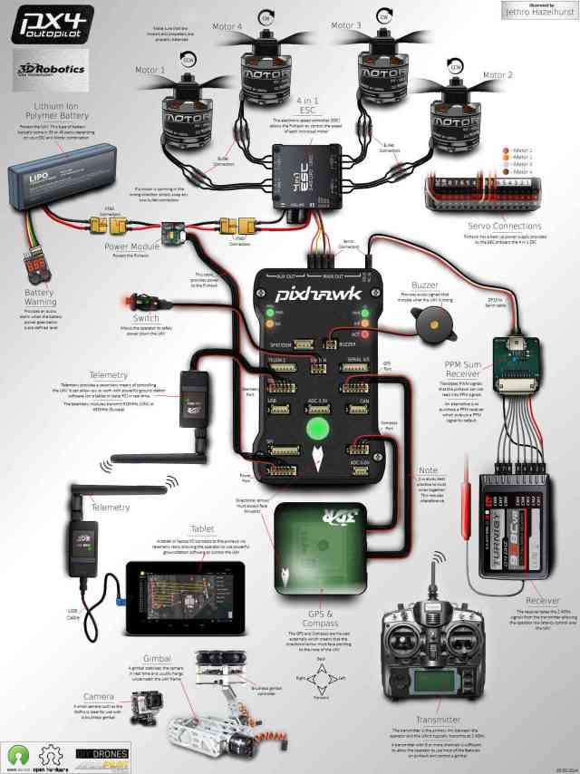 Pixhawk-Inforgraphic (CC)