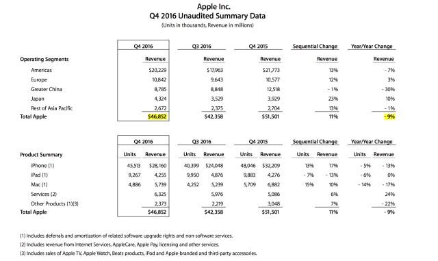 apple-risultati-fiscali-q4-2016