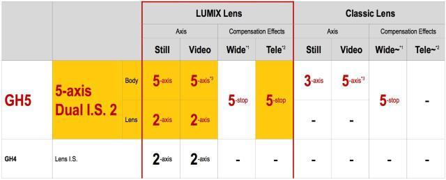 lumix-gh5-dualis2