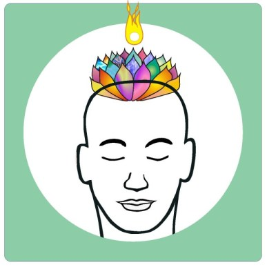 Sahasrara Chakra - 'Yoga' - the 7th Chakra
