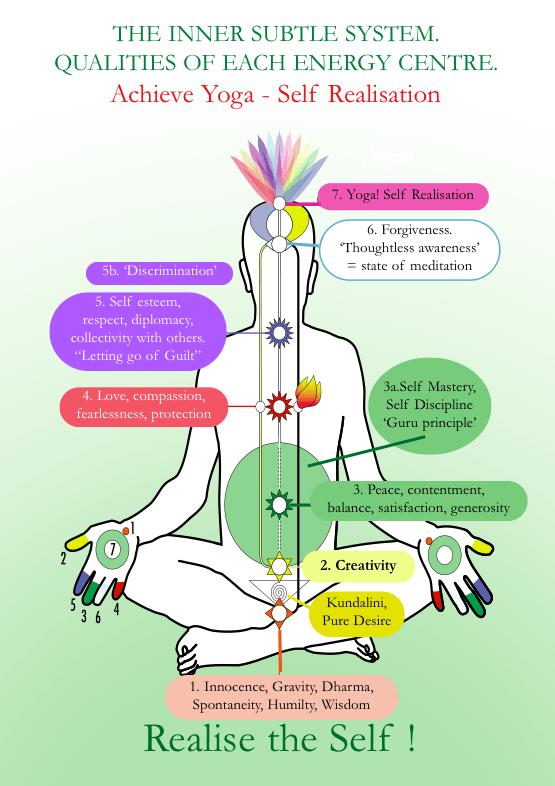 Free Online Meditation in London