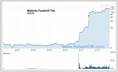 Grafik harga saham Malindo Feedmill Tbk (MAIN) dari 2006 s.d 2012