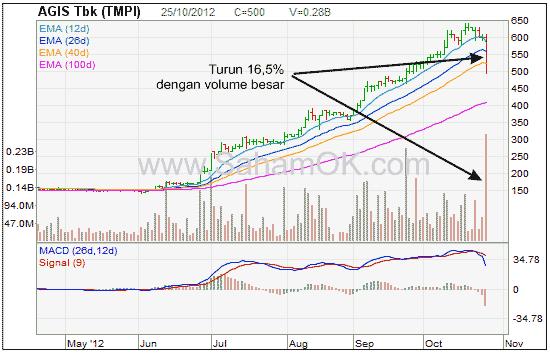Analisa saham TMPI (Agis Tbk)