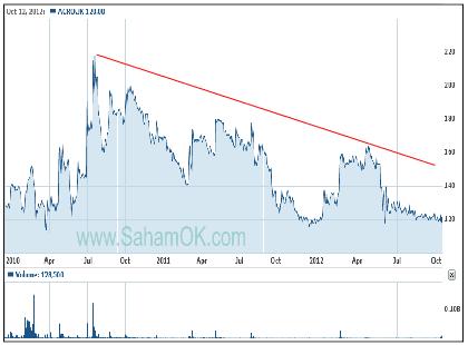 Grafik harga saham Bank Agro 2010-2012