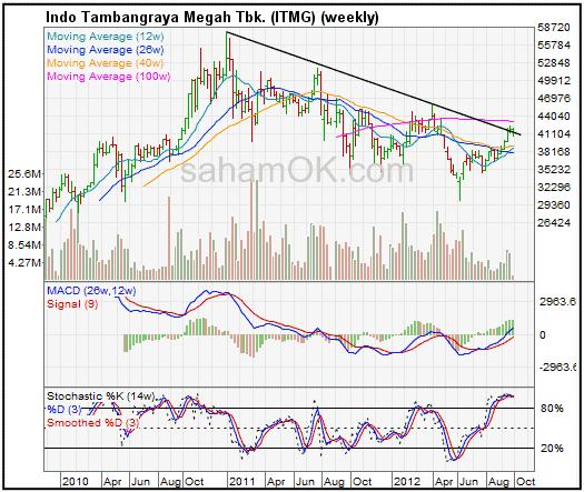 Analisa teknikal dari grafik harga saham PT Indo Tambang Raya Tbk (ITMG)