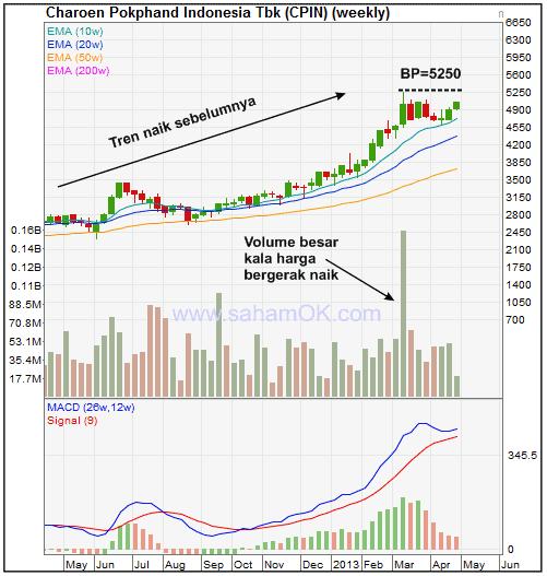 Analisa saham CPIN - Pola datar (flat base)