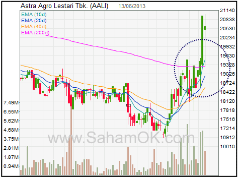 Kekuatan abnormal saham AALI - golden cross