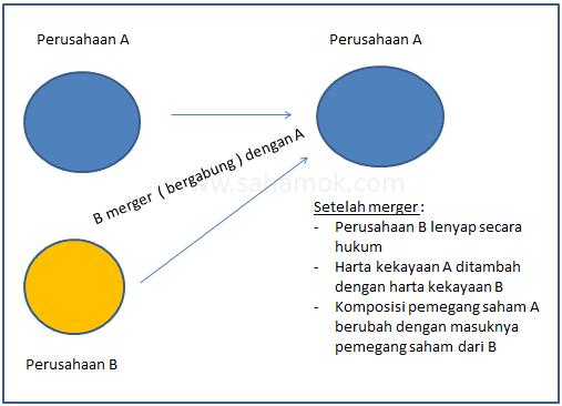 Beda Merger dan Akuisisi - Bagan Merger