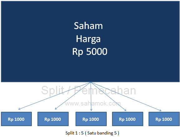 pengertian-stock-split-saham-rp5000-rp1000