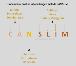 Fundamental analisis saham dengan metode CAN SLIM