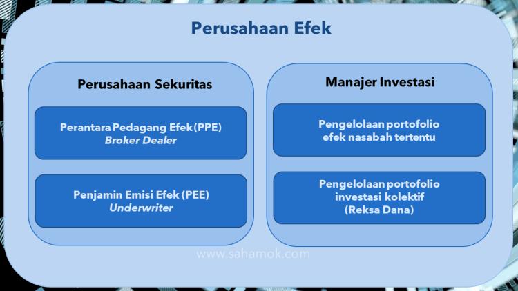 Perusahaan Efek - Diagram Venn