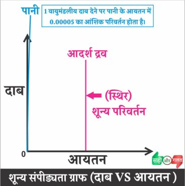 आदर्श द्रव को परिभाषित करने के लिए शून्यसंपीड्यता का ग्राफ