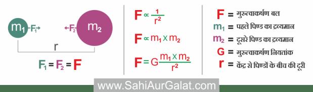 न्यूटन का गुरुत्वाकर्षण सिद्धांत पर गणितीय सूत्र