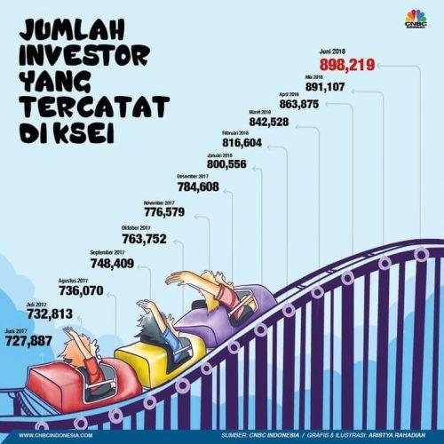 Data-jumlah-investor-di-pasar-modal-indonesia
