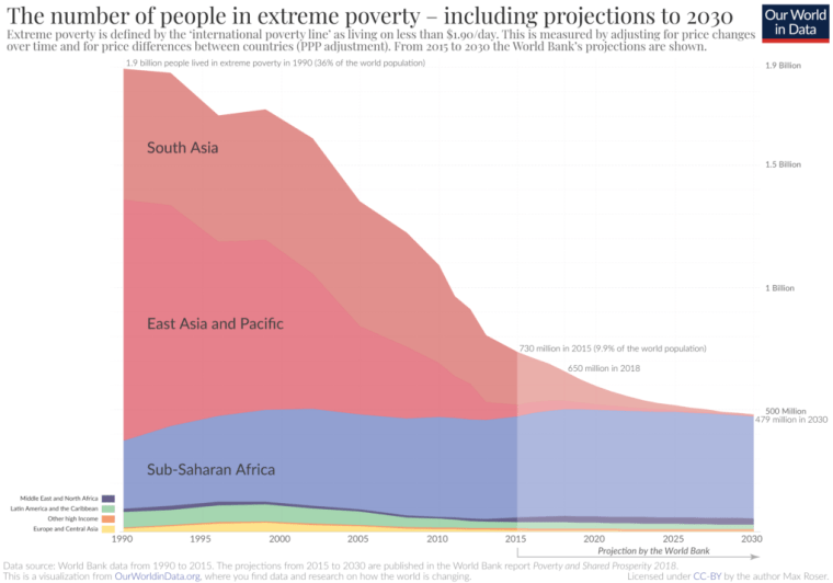 Extreme poverty projections by World Bank