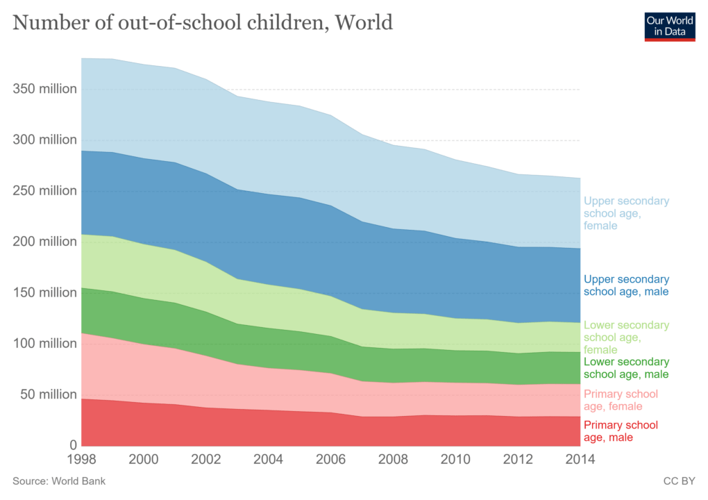 Number of out-of-school children across the world, World Bank