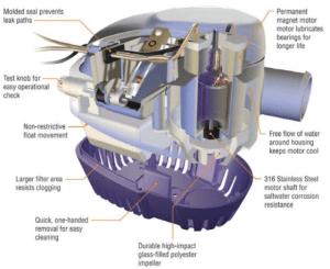 Sailflo 750GPH Automatic Bilge Pump | SAILFLO PUMP